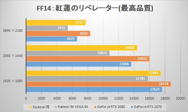 AMD Radeon VIIの「ファイナルファンタジーXIV」ベンチ比較