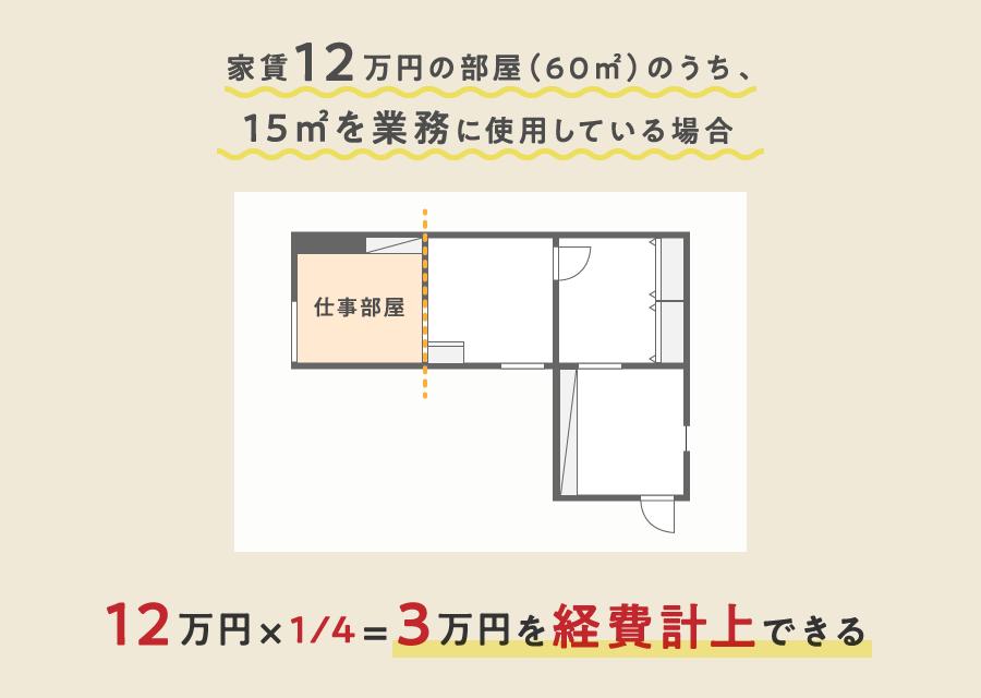 12万×1/4(部屋)=3万円を経費計上できる
