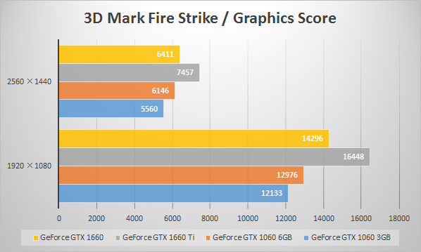 GeForce GTX 1660のベンチマーク値比較(3D Mark 「Fire Strike」)