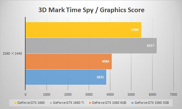 GeForce GTX 1660のベンチマーク値比較(3D Mark 「Time Spy」)