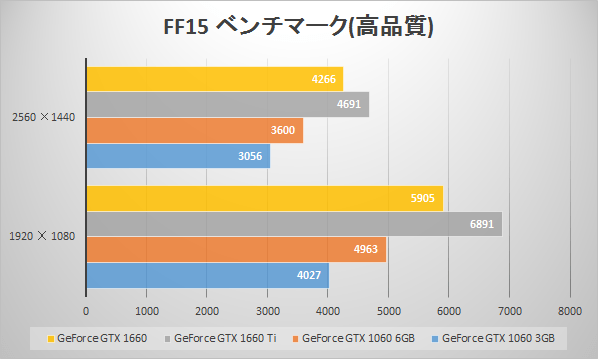 GeForce GTX 1660のベンチマーク値比較(FINAL FANTASY XV WINDOWS EDITION ベンチマーク)