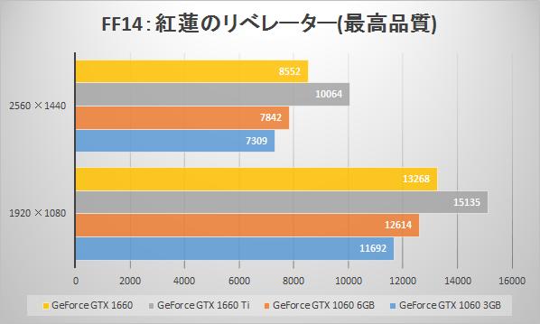 GeForce GTX 1660のベンチマーク値比較(ファイナルファンタジーXIV: 紅蓮のリベレーター ベンチマークスコア)