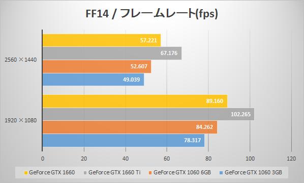 GeForce GTX 1660のベンチマーク値比較(ファイナルファンタジーXIV: 紅蓮のリベレーター ベンチマークfps)