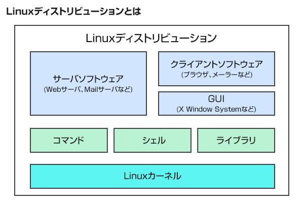 Linuxディストリビューションの概念図