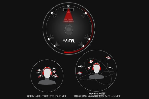 Spearhead VRX Gaming Headphonesのヘッドトラッキング機能(メーカー説明図)