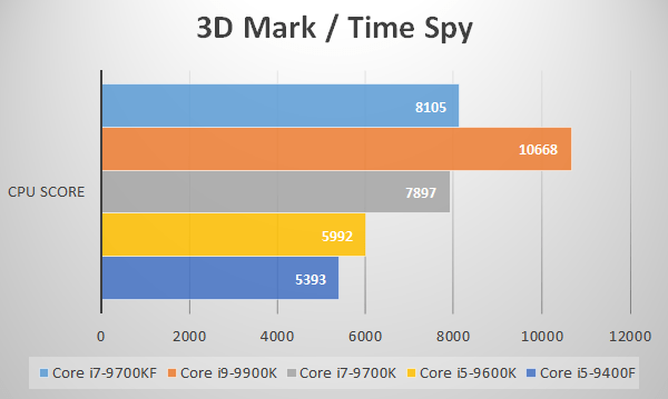 3D Mark/Time Spy