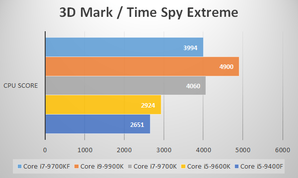 3D Mark/Time Spy Extreme