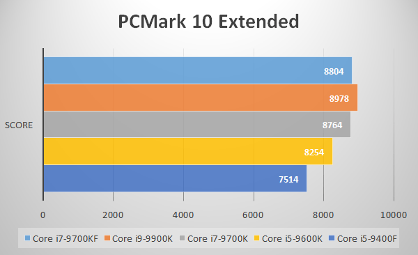 PC Mark 10 Extended