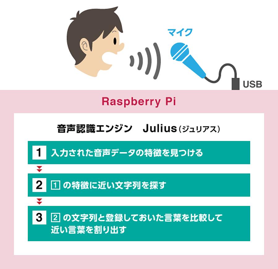 Raspberry PiとJuliusによる音声認識の流れ