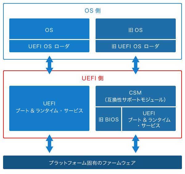 UEFI・BIOSの互換性サポート・モジュール