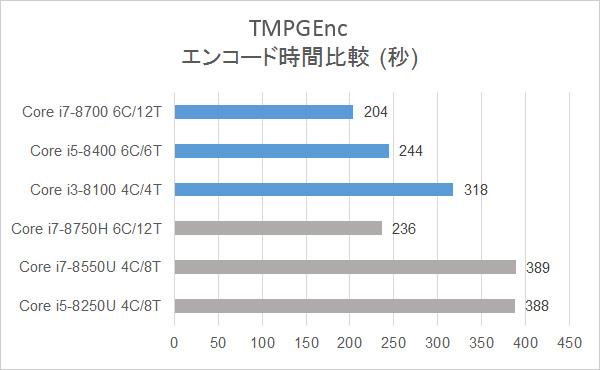 エンコード時間の比較:TMPGEnc