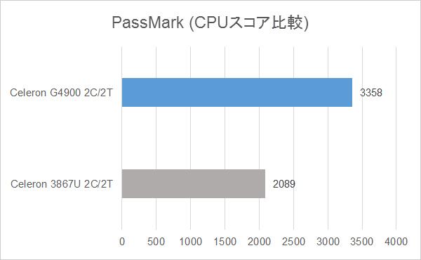 演算処理性能の比較:PassMark