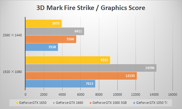 GTX 1650の3D Mark「Fire Strike(Graphic Score)」スコア比較