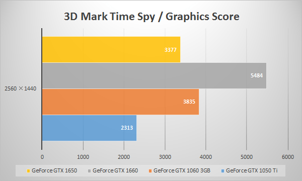 GTX 1650の3D Mark「Time Spy(Graphic Score)」スコア比較
