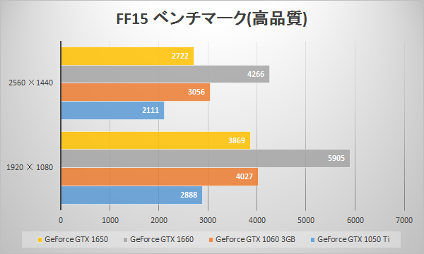 GTX 1650のFINAL FANTASY XV WINDOWS EDITION ベンチマークスコア比較