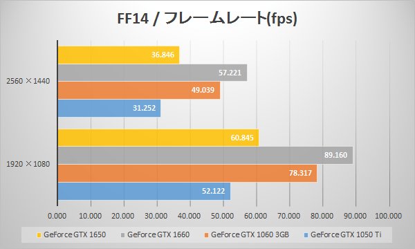 GTX 1650のファイナルファンタジーXIV: 紅蓮のリベレーター ベンチマークfps比較