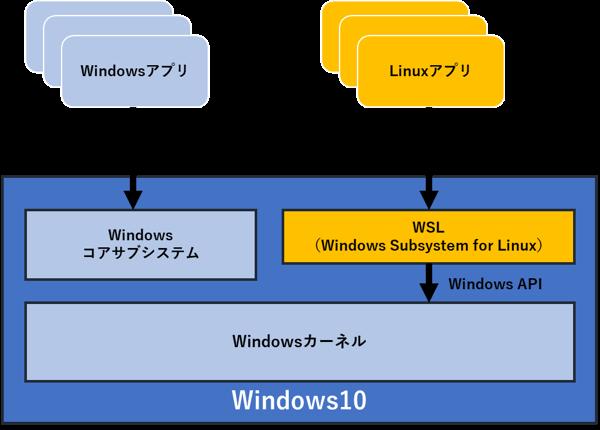 Windows管理下でLinux環境を提供するWSL