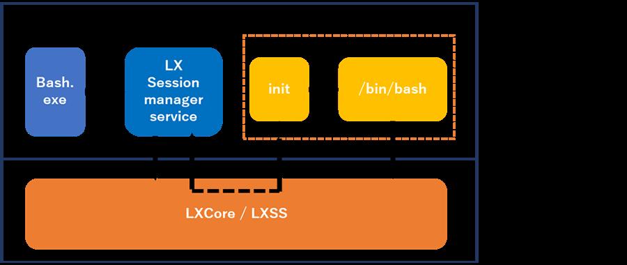 WSLの構成