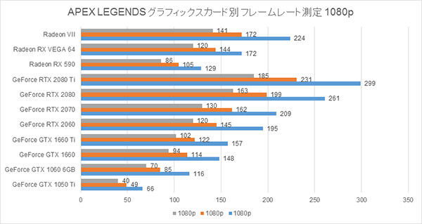 APEX LEGENDS グラフィックスカード別 フレームレート測定の結果