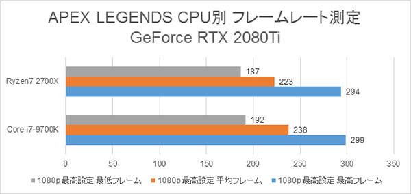 APEX LEGENDS CPU別 フレームレート測定の結果