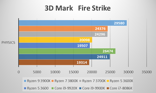 3D Mark Fire Strike