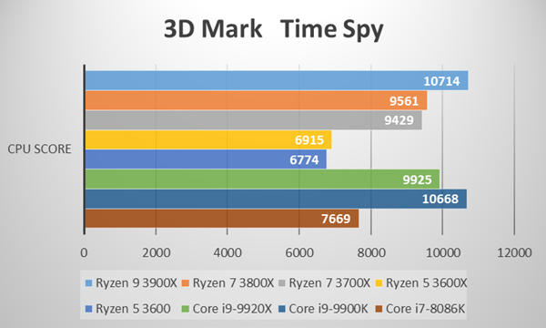 3D Mark Time Spy