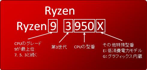 Ryzenのモデルナンバー命名ルール