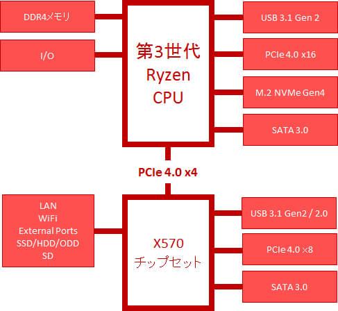 第3世代AMD Ryzenプロセッサーと X570チップセットのブロック図
