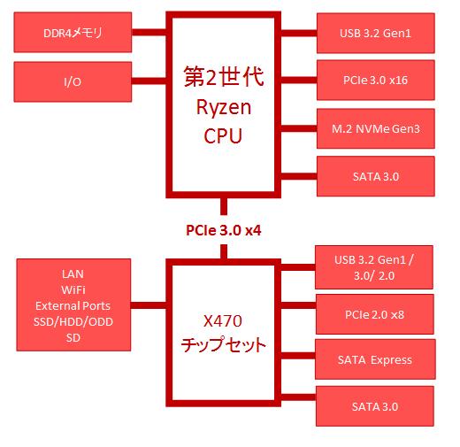 X470チップセットのブロック図