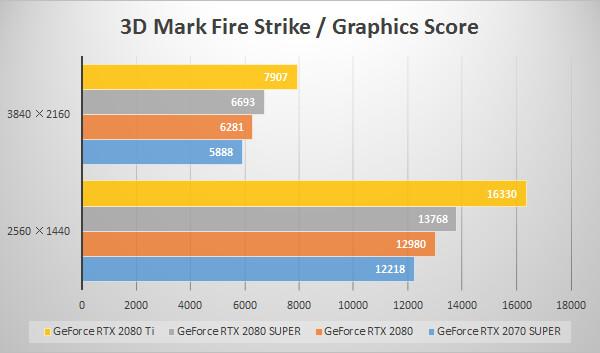 GeForce RTX 2080 SUPERベンチマーク比較グラフ:3D Mark 「Fire Strike」 Graphics Score