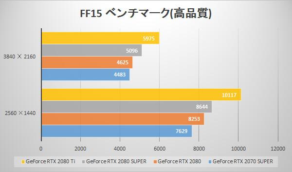 GeForce RTX 2080 SUPERベンチマーク比較グラフ:FINAL FANTASY XV WINDOWS EDITION ベンチマーク