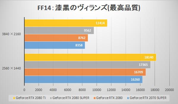 GeForce RTX 2080 SUPERベンチマーク比較グラフ:ファイナルファンタジーXIV: 漆黒のヴィランズ ベンチマーク