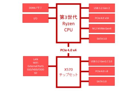 X570チップセット AMD 500シリーズ の機能を解説のイメージ画像
