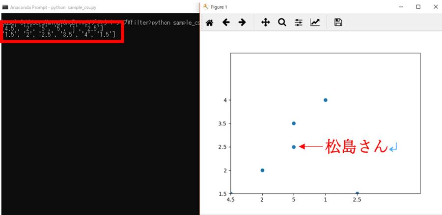 プログラム実行するとグラフが生成される