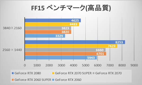 GeForce RTX 2070 SUPERとGeForce RTX 2060 SUPERのFINAL FANTASY XV WINDOWS EDITIONスコア