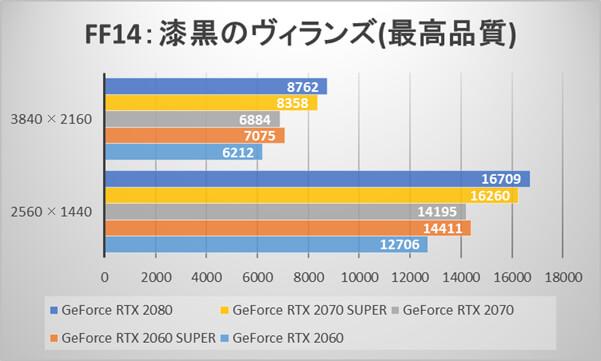 GeForce RTX 2070 SUPERとGeForce RTX 2060 SUPERのファイナルファンタジーXIV: 漆黒のヴィランズスコア