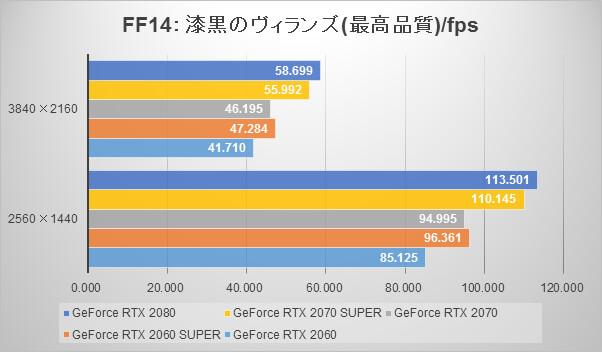 GeForce RTX 2070 SUPERとGeForce RTX 2060 SUPERのファイナルファンタジーXIV: 漆黒のヴィランズスコア(FPS)