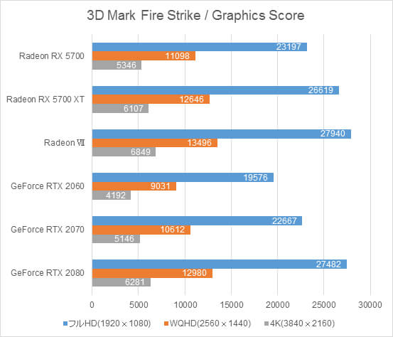 AMD Radeon RX 5700ベンチマーク比較グラフ(3DMark FireStrike[Graphics Score])