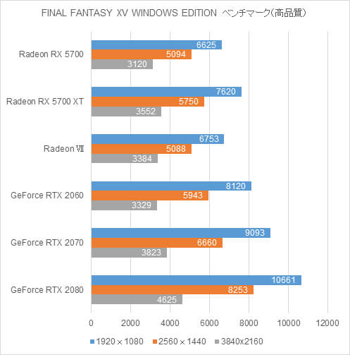 AMD Radeon RX 5700ベンチマーク比較グラフ(FINAL FANTASY XV WINDOWS EDITION)