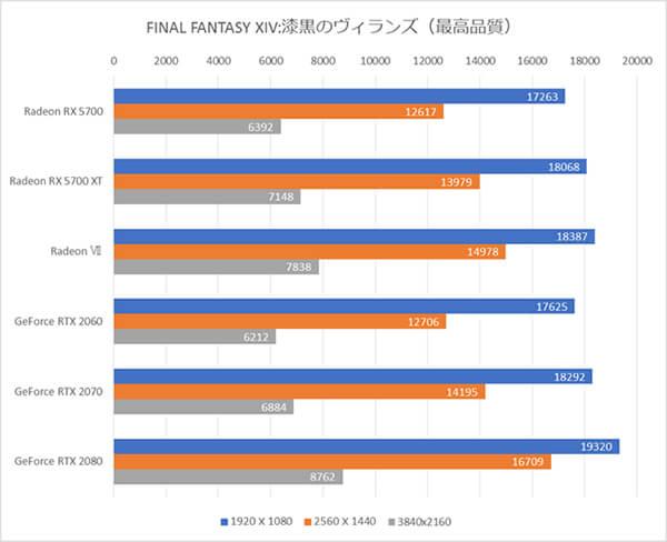 AMD Radeon RX 5700ベンチマーク比較グラフ(ファイナルファンタジーXIV: 漆黒のヴィランズ)