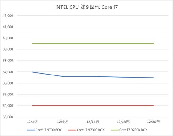 インテル Core i7-9700 / 9700F / 9700K BOX製品の税別価格推移(12月)