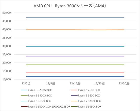 AMD Ryzen 3 3200G、Ryzen 5 2600 / 3400G / 3600 / 3600X、Ryzen7 3700X、Ryzen9 3900X 100-100000023BOX / 3950X製品の税別価格推移(12月)