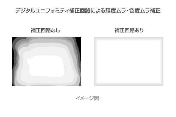 ColorEdge CS2731-BKデジタルユニフォミティ補正回路イメージ