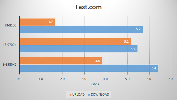 Fast.comでのアップロード・ダウンロード速度グラフ