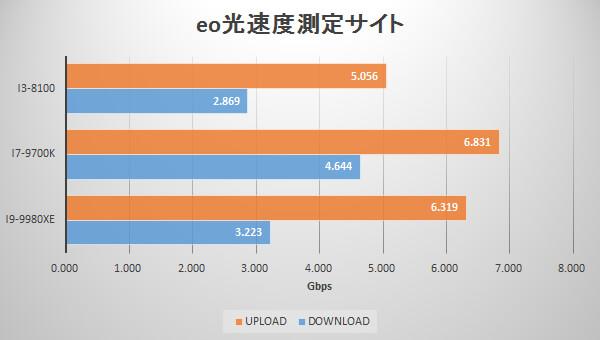 eo光速度測定サイトでのアップロード・ダウンロード速度グラフ