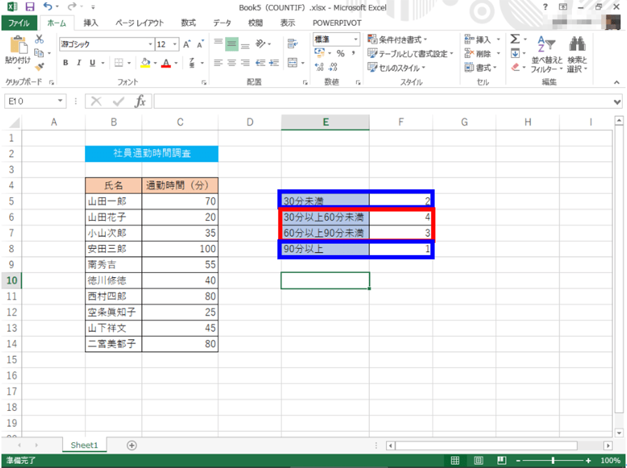 表の青枠が先ほどのCOUNTIF関数の集計結果、赤枠がCOUNTIFS関数の集計結果