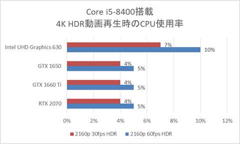 Core i5-8400搭載時のCPU使用率