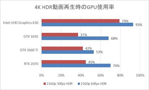 Core i5-8400搭載時のGPU使用率
