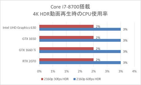 Core i7-8700搭載時のCPU使用率
