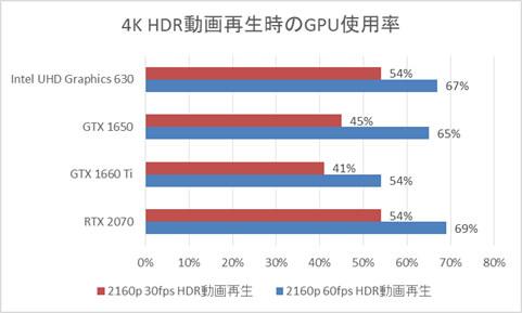 Core i7-8700搭載時のGPU使用率